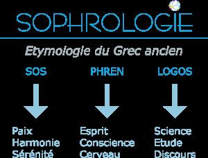 Sophrologie : étymologie du grec ancien